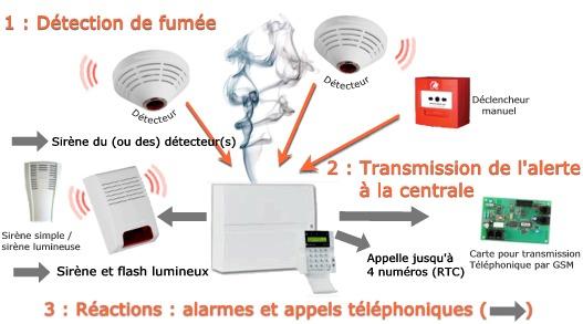 alarme-incendie au maroc