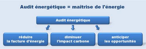 audit energetique du batiment au maroc