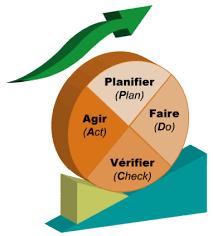 Accompagnement certification qualité norme iso 9001 à casablanca