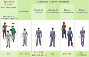 habilitation electrique 300x192 - Formation Habilitation Electrique