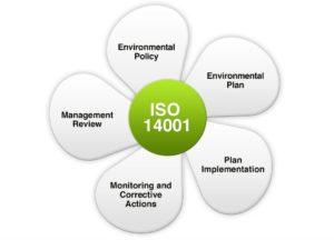 iso14001 300x216 - Accompagnement à la certification ISO 14001 au Maroc