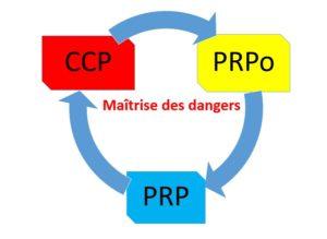 ccp prpo prp 300x219 - LES PROGRAMMES PRÉREQUIS « PRP »  ET LES PROGRAMMES PRÉREQUIS OPÉRATIONNELS « PRPo »